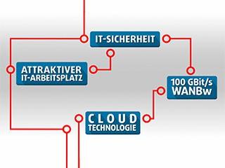 BWI Informationstechnik GmbH – BWI-App
